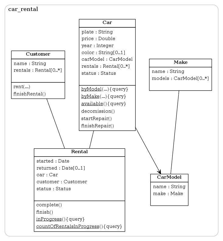 uml whereas statechart diagrams show only statemachines live statechart diagram example but feel to to customize the url to show exactly what you